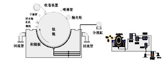 电子铜箔生箔机