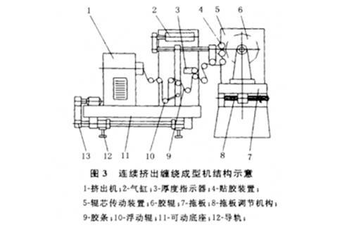 胶辊生产工艺流程都是一样的吗?