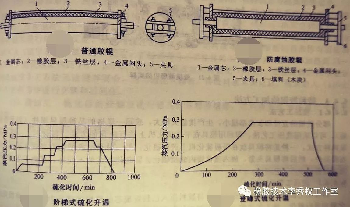 胶辊的成型方法全面总结7.png