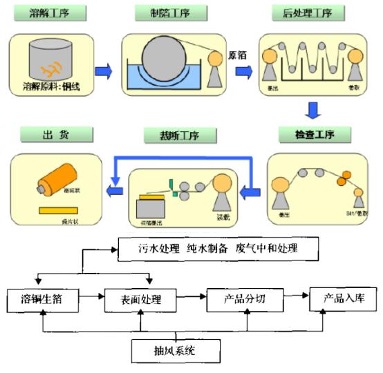 电子铜箔流程